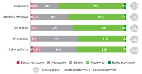 Ocena atrakcyjności poszczególnych obszarów Polski