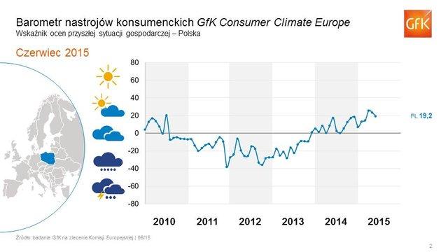 Polska: nastroje konsumenckie nieznacznie pogorszyły się pomimo poprawy danych ekonomicznych