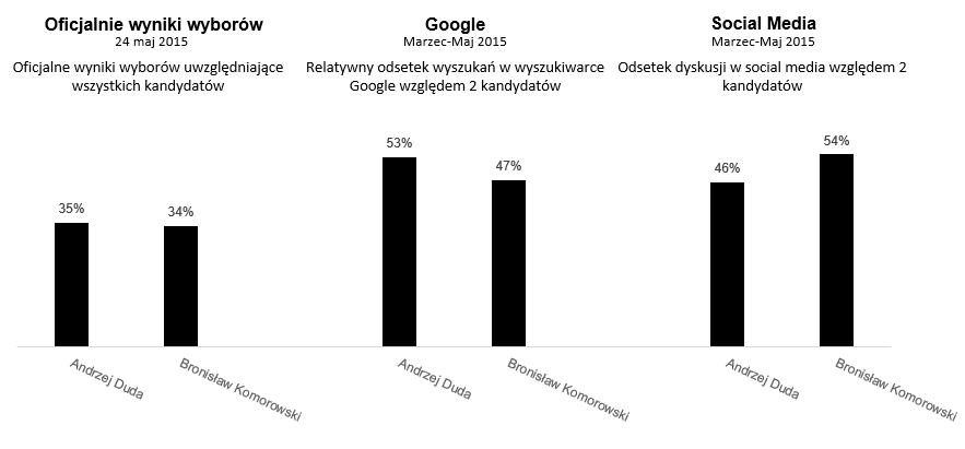 Porównanie wyników wyborów i Key Performance Indicators z pomiaru Internetu