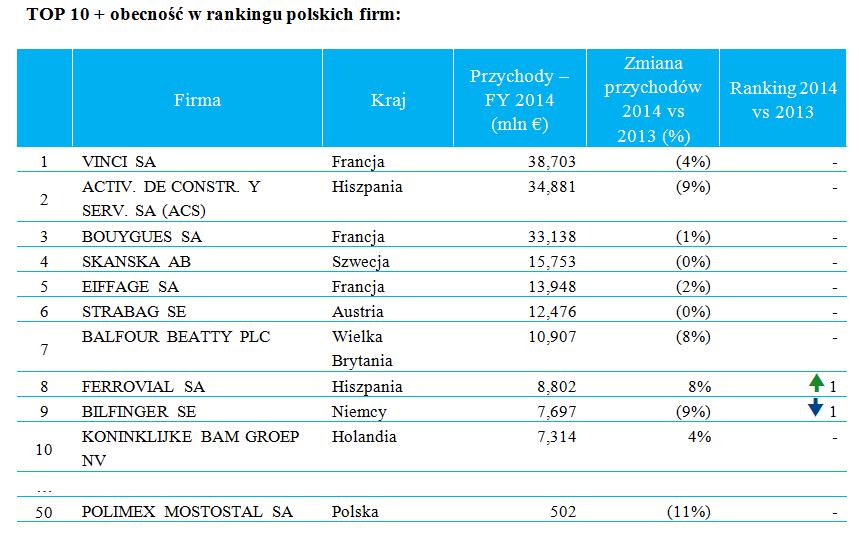 """Ranking """"Europejskie Potęgi Budowlane 2014"""""""