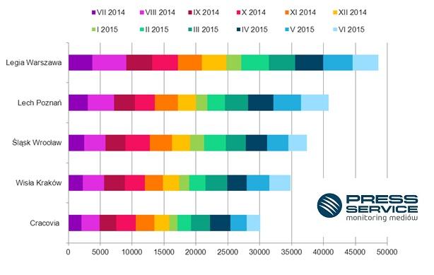 Raport najbardziej medialne kluby Ekstraklasy 6 miesięcy 2015