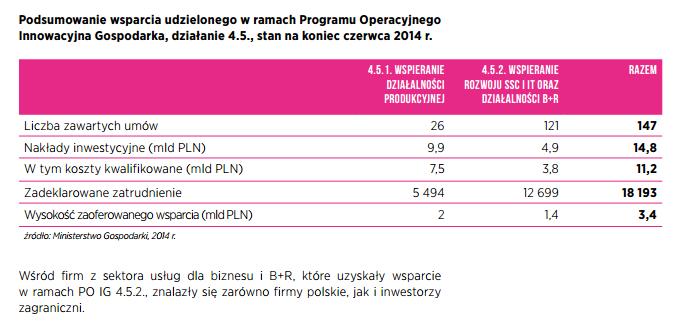Realne korzyści dla poszczególnych regionów Polski, otwartych na sektor, w ramach Programu Operacyjnego Innowacyjna Gospodarka Minister Gospodarki zrealizowanego w latach 2008-2013 wg danych PAIiIZ