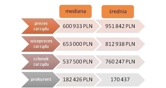 Schemat 2 Roczne wynagrodzenia brutto osób pełniących różne funkcje w zarządzie