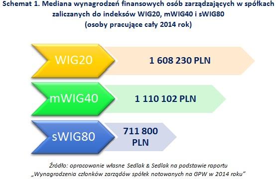 Schemat 1. Mediana wynagrodzeń finansowych osób zarządzających w spółkach zaliczanych do indeksów WIG20, mWIG40 i sWIG80 (osoby pracujące cały 2014 rok)