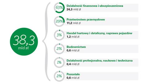 Struktura bezpośrednich inwestycji włoskich w Polsce (2013)