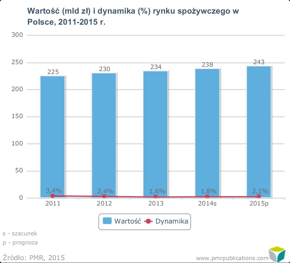 Wartość i dynamika rynku spożywczego w Polsce 2011-2015