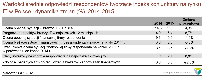 Wartości średnie odpowiedzi respondentów tworzące indeks koniunktury na rynku IT w Polsce i dynamika zmian 2014-2015
