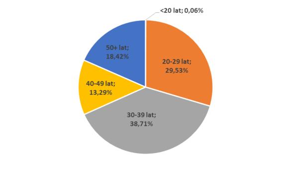 Wykres 1 Struktura wiekowa klientów Home Brokera kupujących mieszkanie na rynku pierwotnym