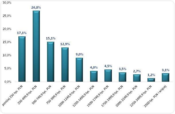 Wykres 2 Rozkład rocznych wynagrodzeń menedżerów spółek giełdowych