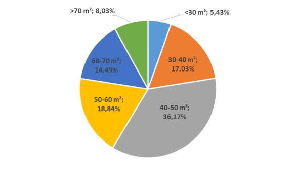 Wykres 2 Struktura powierzchni mieszkań kupowanych na rynku pierwotnym przez klientów Home Brokera