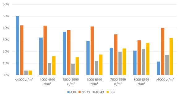 Wykres 3 Struktura wiekowa kupujących mieszkania zależnie od ceny mieszkania za metr kwadratowy