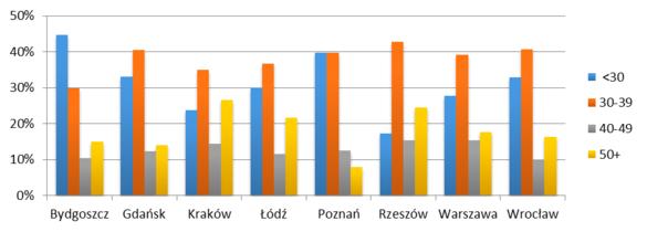 Wykres 4 Struktura wiekowa kupujących mieszkania na rynku pierwotnym w miastach