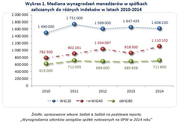 Wykres 2. Mediana wynagrodzeń prezesów zarządów spółek z różnych indeksów giełdowych w latach 2010-2014r (osoby, które przepracowały cały rok)