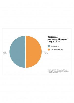 Kapitał ludzki przyciąga inwestycje do miast i regionów – Wyniki badania