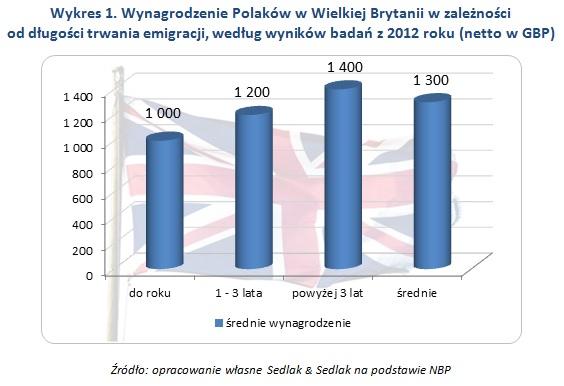 Wykres 1. Wynagrodzenie Polaków w Wielkiej Brytanii w zależności  od długości trwania emigracji, według wyników badań z 2012 roku (netto w GBP)