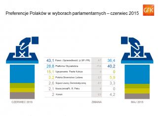 ZACHOWANIA I PREFERENCJE WYBORCZE POLAKÓW W CZERWCU 2015