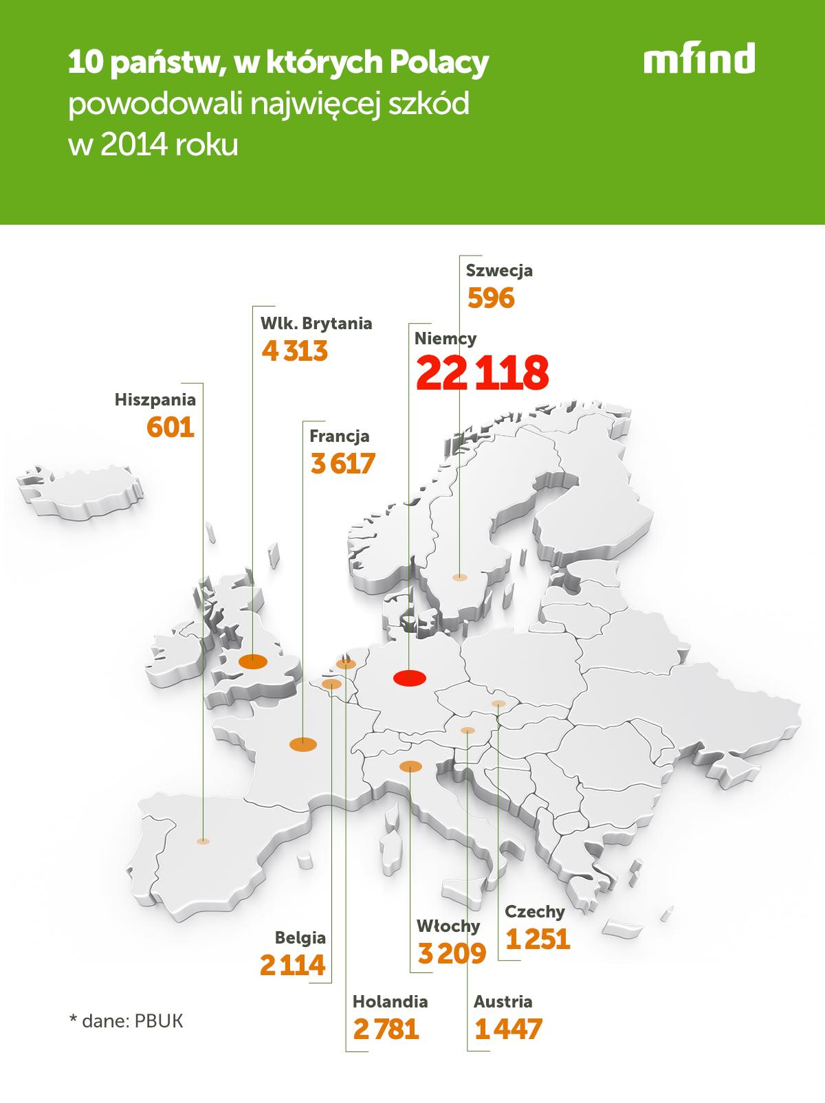W Niemczech spowodowaliśmy ponad 20 tys. szkód