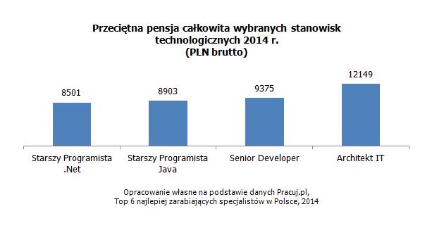 Przeciętna pensja całkowita wybranych stanowisk technologicznych