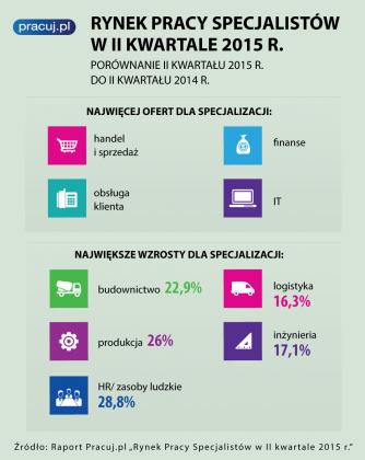 """Raport Pracuj.pl """"Rynek Pracy Specjalistów"""" w drugim kwartale 2015 r."""