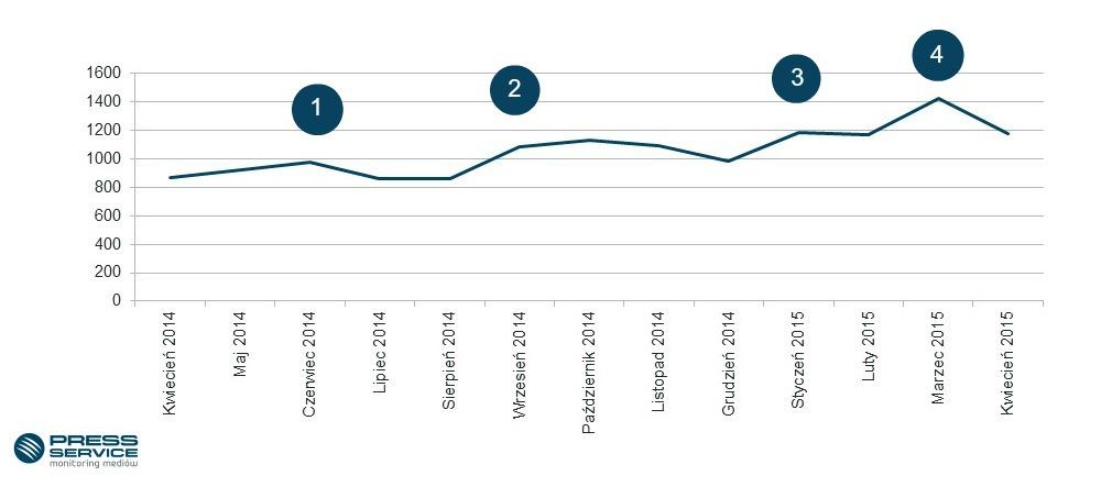 Wykres 2.  Liczba publikacji regionalnych na temat banków spółdzielczych w podziale na miesiące w okresie kwiecień 2014 – kwiecień 2015