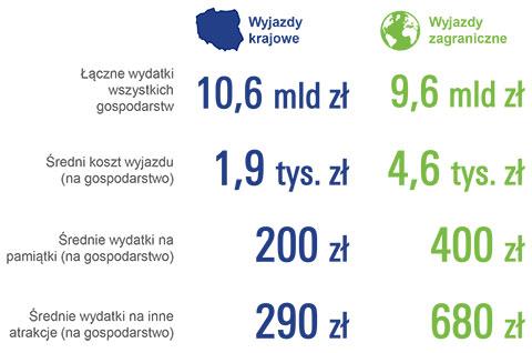 Wydatki polskich gospodarstw domowych poniesione na wyjazdy wakacyjne w 2015 roku
