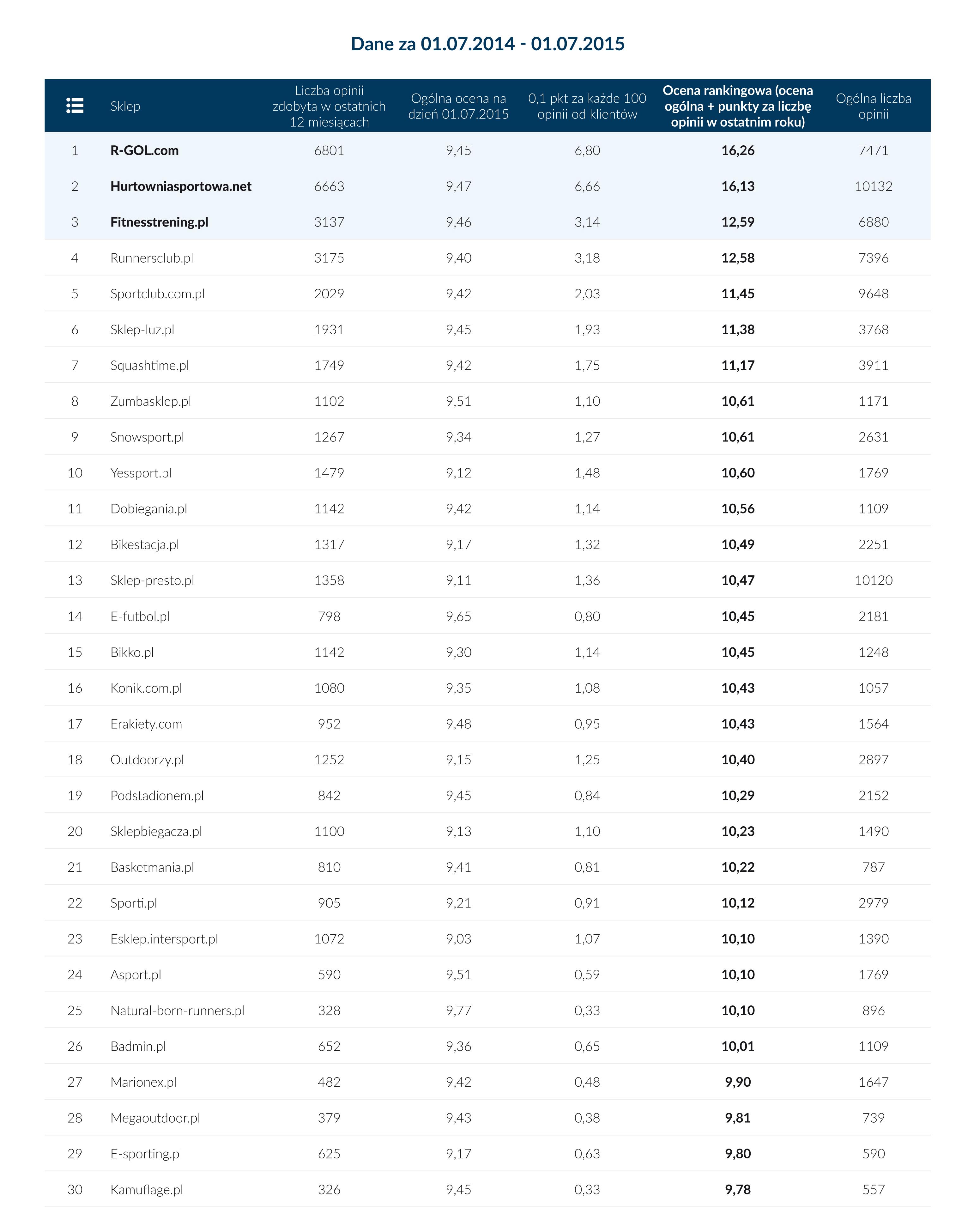 R-GOL.com, Hurtowniasportowa.net, Fitnesstrening.pl, Runnersclub.pl i Sportclub.com.pl to pierwsza piątka najlepiej ocenianych przez konsumentów internetowych sklepów sportowych w tegorocznym rankingu Opineo