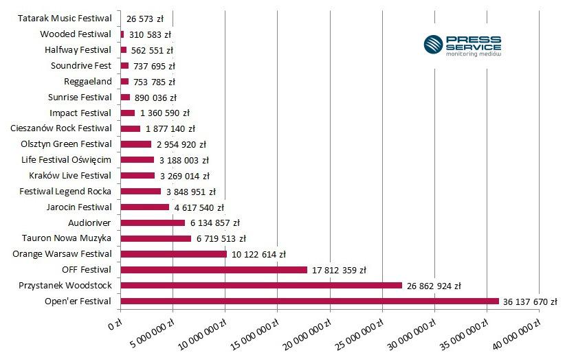 Wykres 1. Ekwiwalent reklamowy materiałów opublikowanych na temat letnich festiwali muzycznych (1.06-13.09.2015 r.)