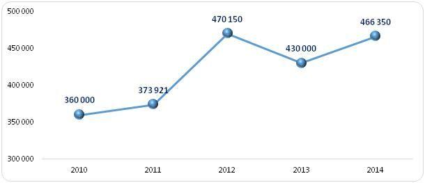 Mediany rocznych wynagrodzeń członków zarządów spółek IT  w latach 2010-2014