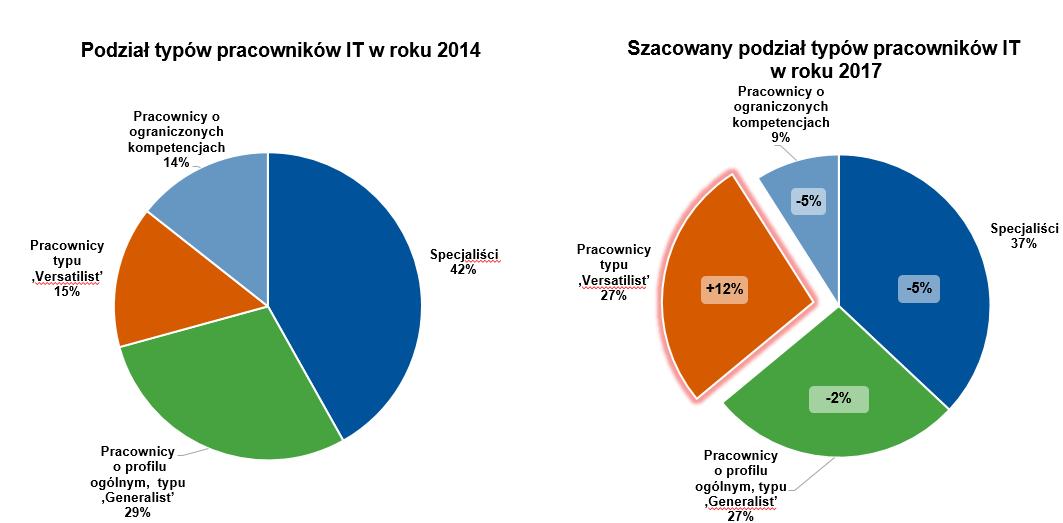 Podział typów pracowników IT w roku 2014 oraz 2017