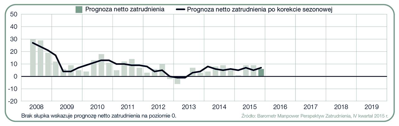 Wykres 1. Prognoza netto zatrudnienia dla Polski w ciągu kolejnych kwartałów. Źródło: Raport Barometr Manpower Perspektyw Zatrudnienia.