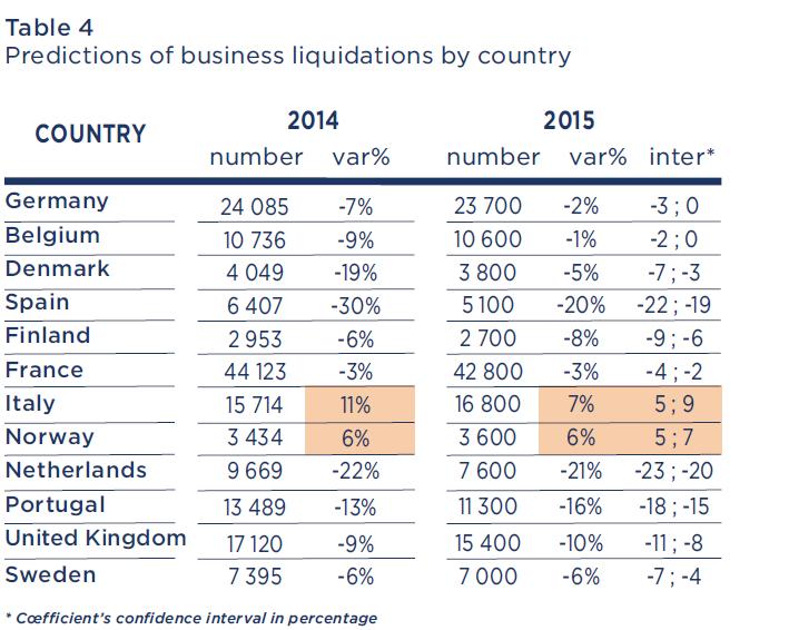 Prognozy upadłości firm w Europie