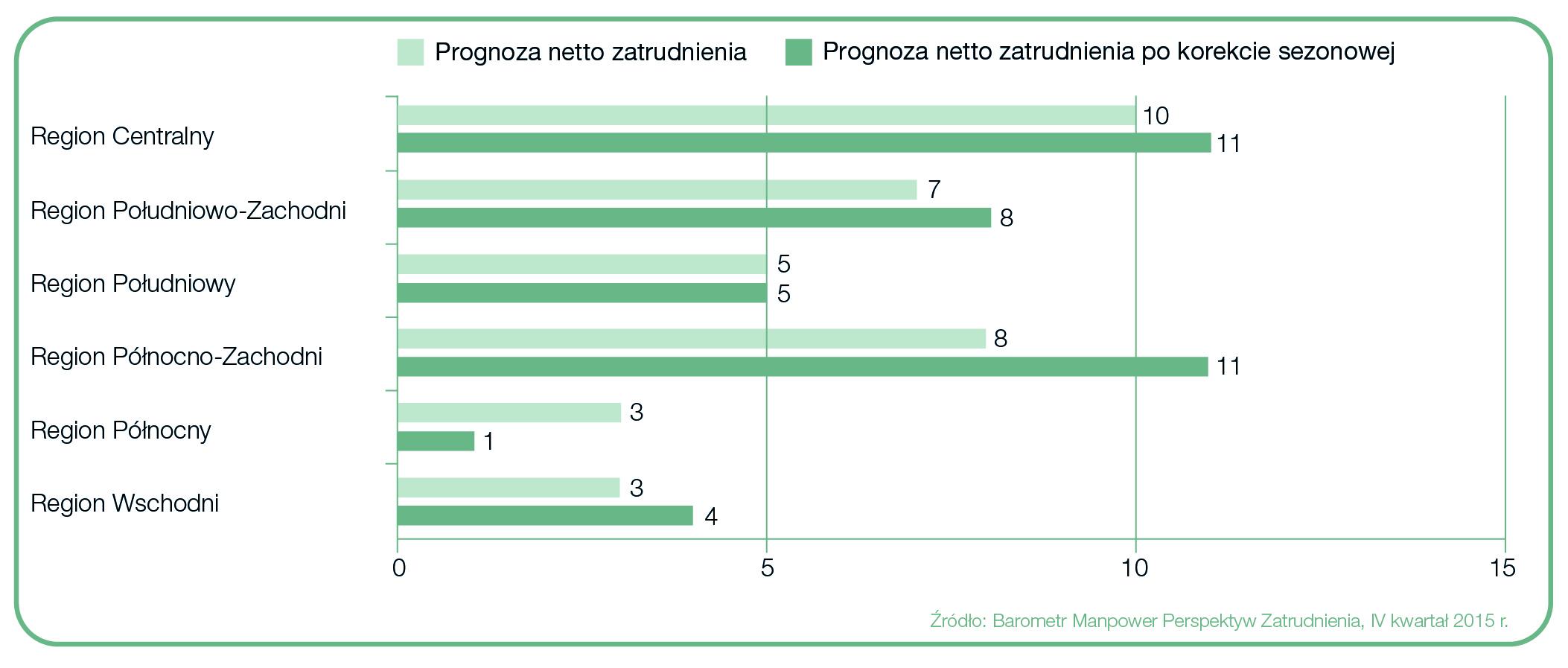 Prognozy zatrudnienia w regionach Polska-Barometr Manpower