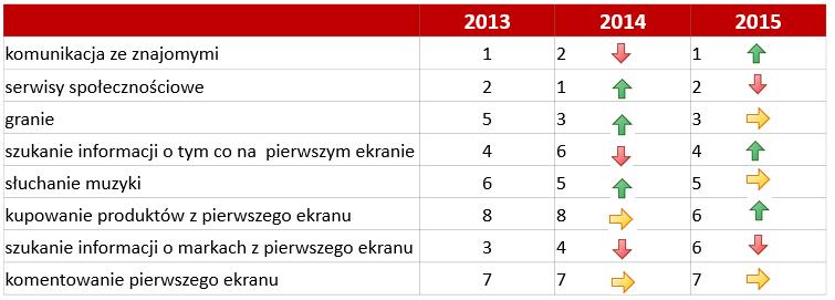 Ranking czynności wykonywanych na telefonie podczas oglądania tradycyjnej telewizji