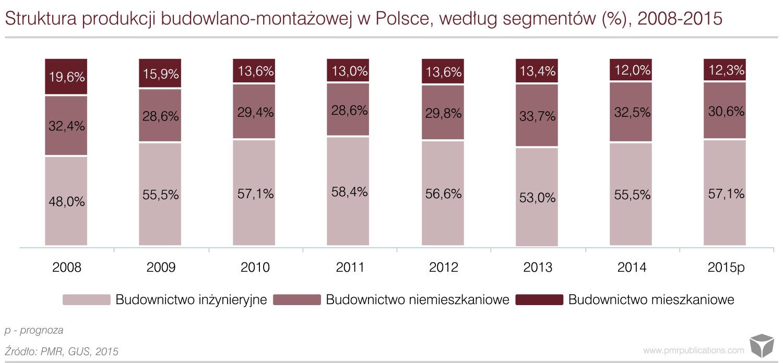 Struktura produkcji budowlano-montażowej w Polsce według segmentów 2008-2015