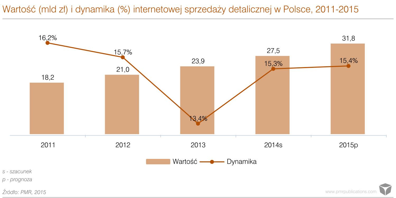 Wartość i dynamika internetowej sprzedaży detalicznej w Polsce 2011-2015