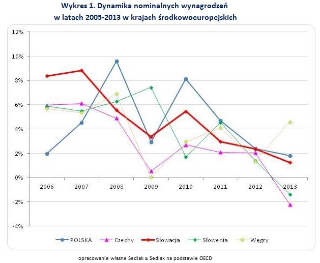 Wykres1 - Dynamika nominalnych wynagrodzeń  w latach 2005-2013 w krajach środkowoeuropejskich