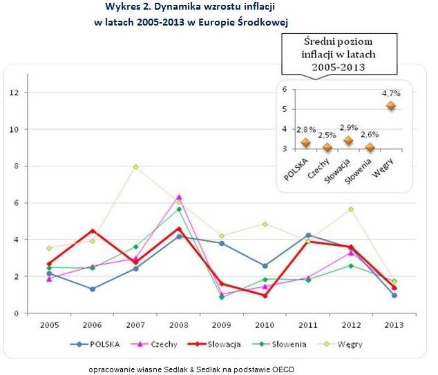 Wykres 2. Dynamika wzrostu inflacji  w latach 2005-2013 w Europie Środkowej