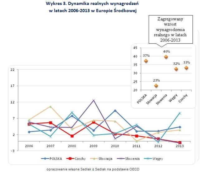 Wykres 3. Dynamika realnych wynagrodzeń  w latach 2006-2013 w Europie Środkowej