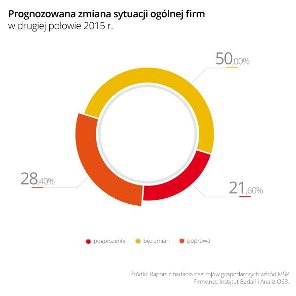 Wykres 1 Prognozowana zmiana sytuacji ogólnej firm w II połowie 2015