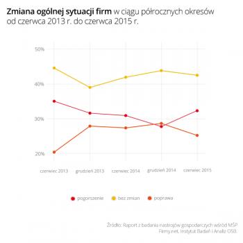 Wykres 1 Zmiana_sytuacji_firm_06_2013_do_06_2015