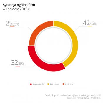 Wykres_2_Sytuacja_ogolna_firm_w_I_polowie_2015