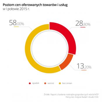 Wykres_3_Poziom_cen_oferowanych_towarow_i_uslug_w_I_polowie_2015