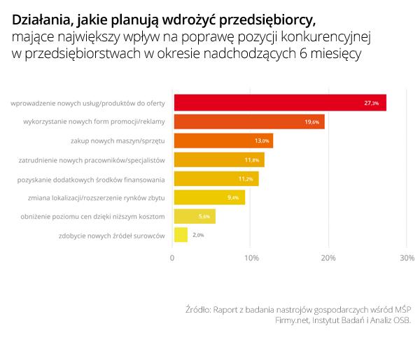 Wykres 4 Działania na poprawę pozycji konkurencyjnej w II połowie 2015