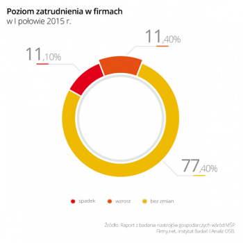 Wykres_4_Poziom_zatrudnienia_w_firmach_w_I_polowie_2015