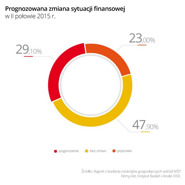 Wykres 5 Prognozowana zmiana sytuacji finansowej w II połowie 2015