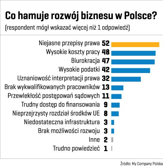 Wyniki badań TNS Polska Co hamuje rozwój biznesu w Polsce