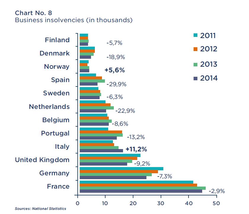 upadłości firm w Europie na przestrzeni 2011-2014
