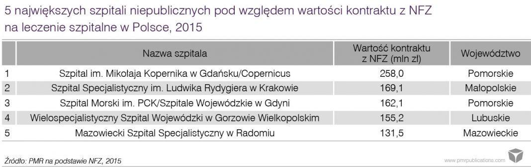 5 największych szpitali niepublicznych
