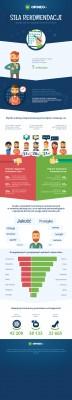 Opineo infografika