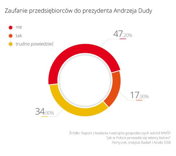 Zaufanie przedsiębiorców do prezydenta Andrzej Dudy